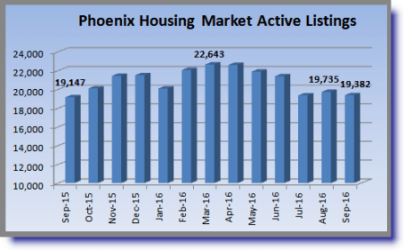 chart showing the one year history of MLS listings in the greater Phoenix area