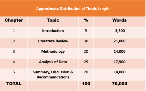 Phd thesis length pages