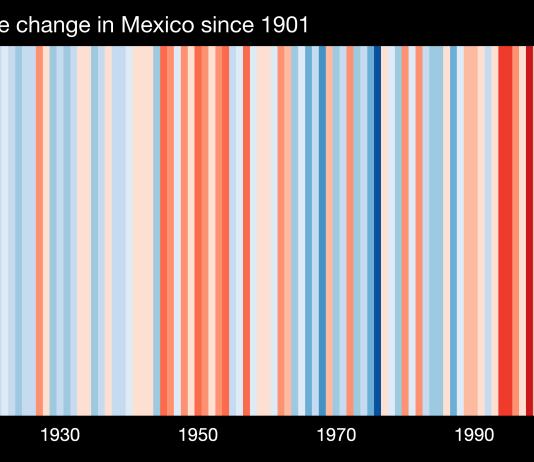 El gráfico que explica el cambio climátcico