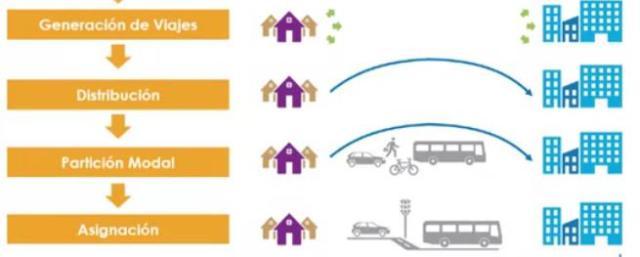 Análisis de sistemas de transporte en cuatro etapas que demuestra su posible factibilidad.