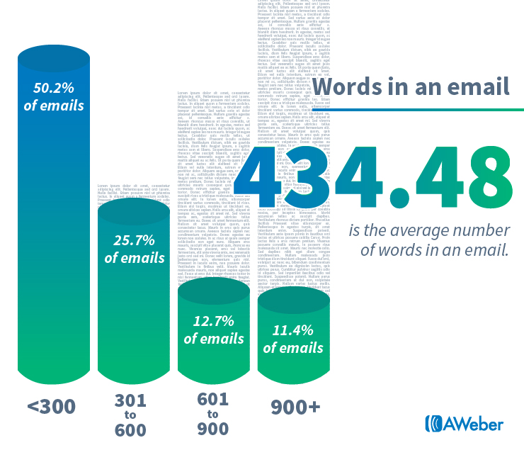 Email marketing statistics: Words in an email