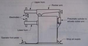 Welding | Valuable Mechanisms: The Design & Engineering