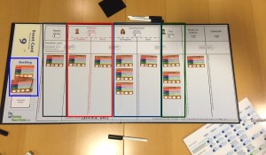getKanban1: from left to right: blue indicates the backlog cards, black indicates the ready column, red indicates the analysis column, blue indicates the development column, green indicates the testing column