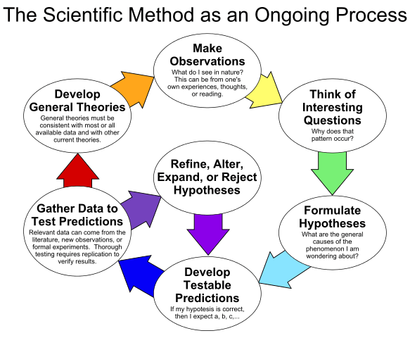 """""""The Scientific Method as an Ongoing Process"""" by ArchonMagnus - Own work. Licensed under CC BY-SA 4.0 via Wikimedia Commons - https://commons.wikimedia.org/wiki/File:The_Scientific_Method_as_an_Ongoing_Process.svg#/media/File:The_Scientific_Method_as_an_Ongoing_Process.svg"""
