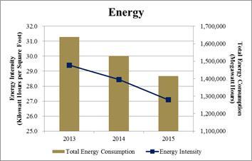 energy-sustainability-chart