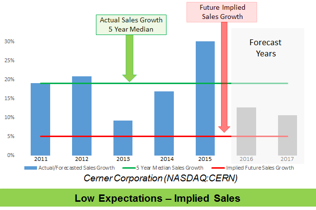 Expectations Investing: Understanding Future Implied Sales Expectations for Cerner Corp. and Nucor Corp.