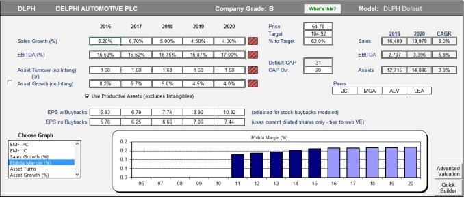 A Case to Buy Delphi - AFG Instrinsic Value Analysis - Value