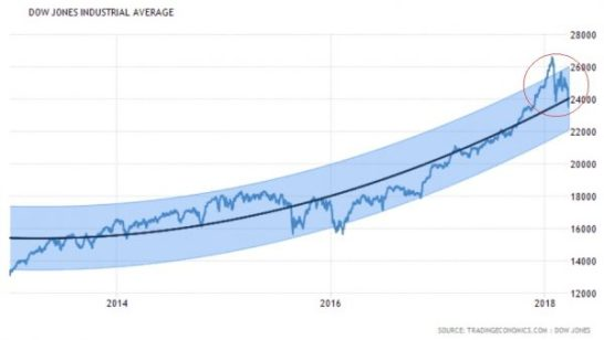 Dow Jones Industrial Average 2013-2015