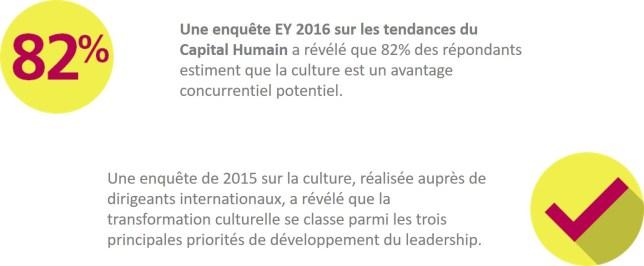 Statistiques Human Trends 2016