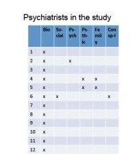 Psychiatrists in the Study