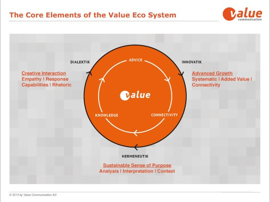 Value Communication EcoValue Chart