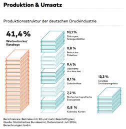 bvdm-produktion-umsatz-2016-09-13