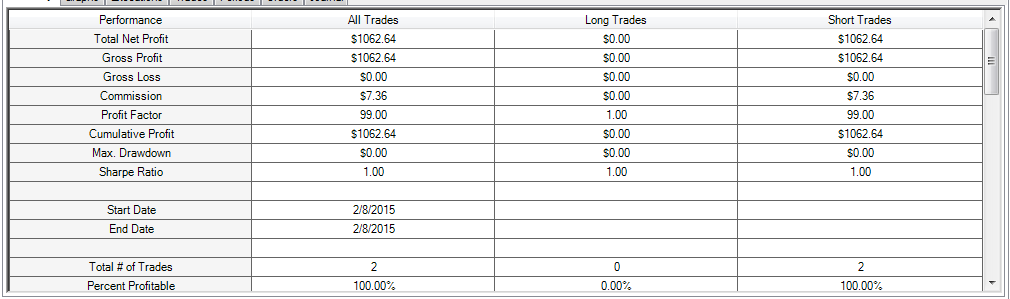 how to day trade results
