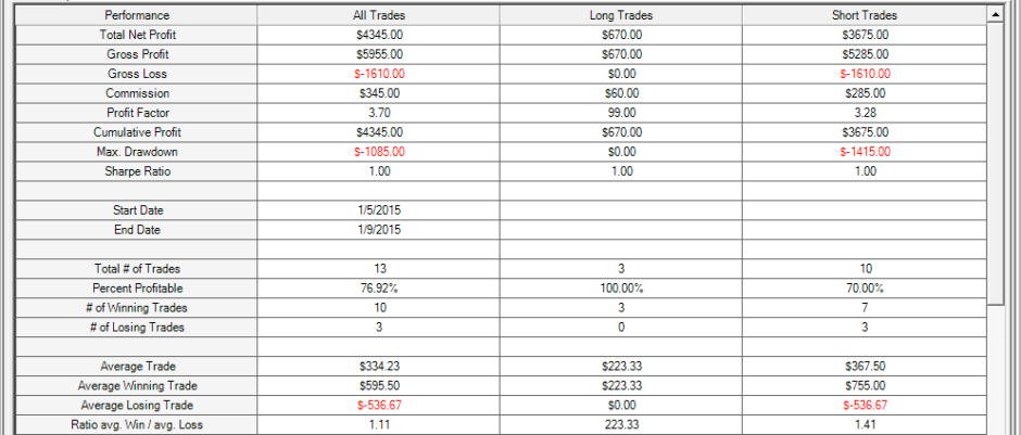how to day trade resiults