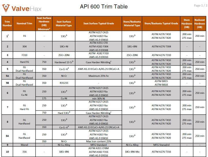 API 600 Trim Table