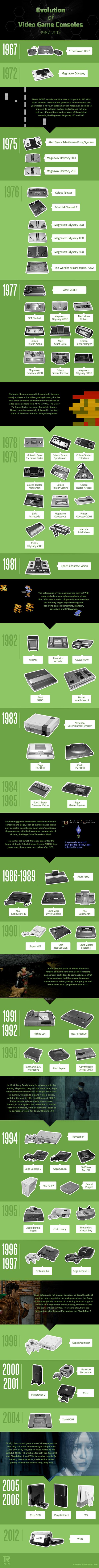 Vamers - FYI - Gadgetology - Evolution of Video Game Consoles