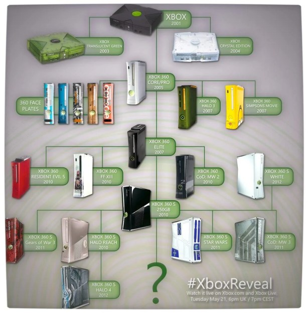 Vamers - FYI - Games - Xbox Family Tree