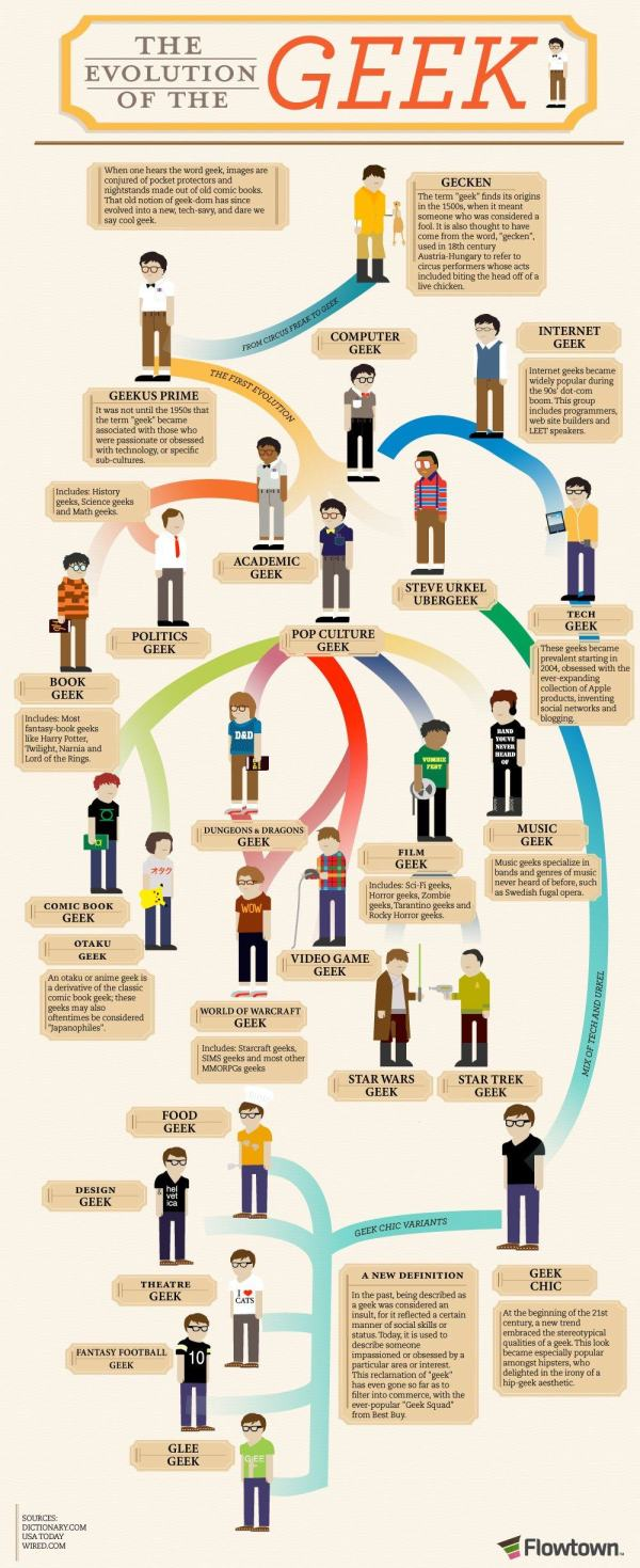 Vamers - FYI - Infographic - The Evolution of the Geek