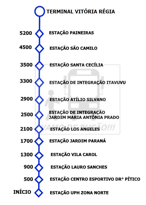 Corredor Itavuvu - BRT Sorocaba – Saiba mais sobre os primeiros impactos na cidade.