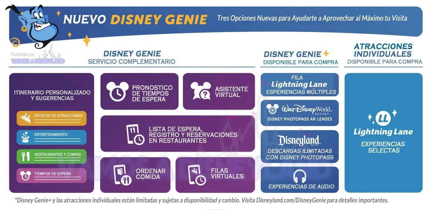 Que es Disney Genie y que incluye en Disneyland California