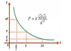Gráfico lei de coulomb