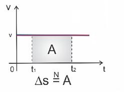 Cálculo da distãncia usando a área da curva da velocidade sob o eixo do tempo.