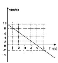 gráfico do mUV