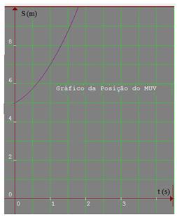 gráfico da posição do muv