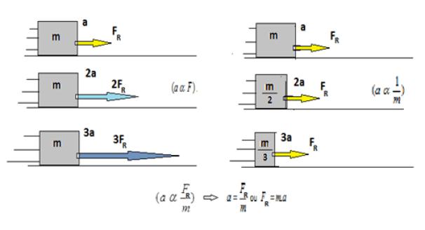 Figura que mostra a relação da força e da massa com a aceleração