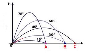 Lançamento oblíquos com ângulos complementares resultam em um mesmo alcance.