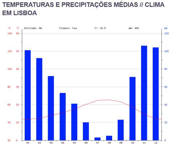 Clima em Lisboa: principais pontos turísticos de Lisboa