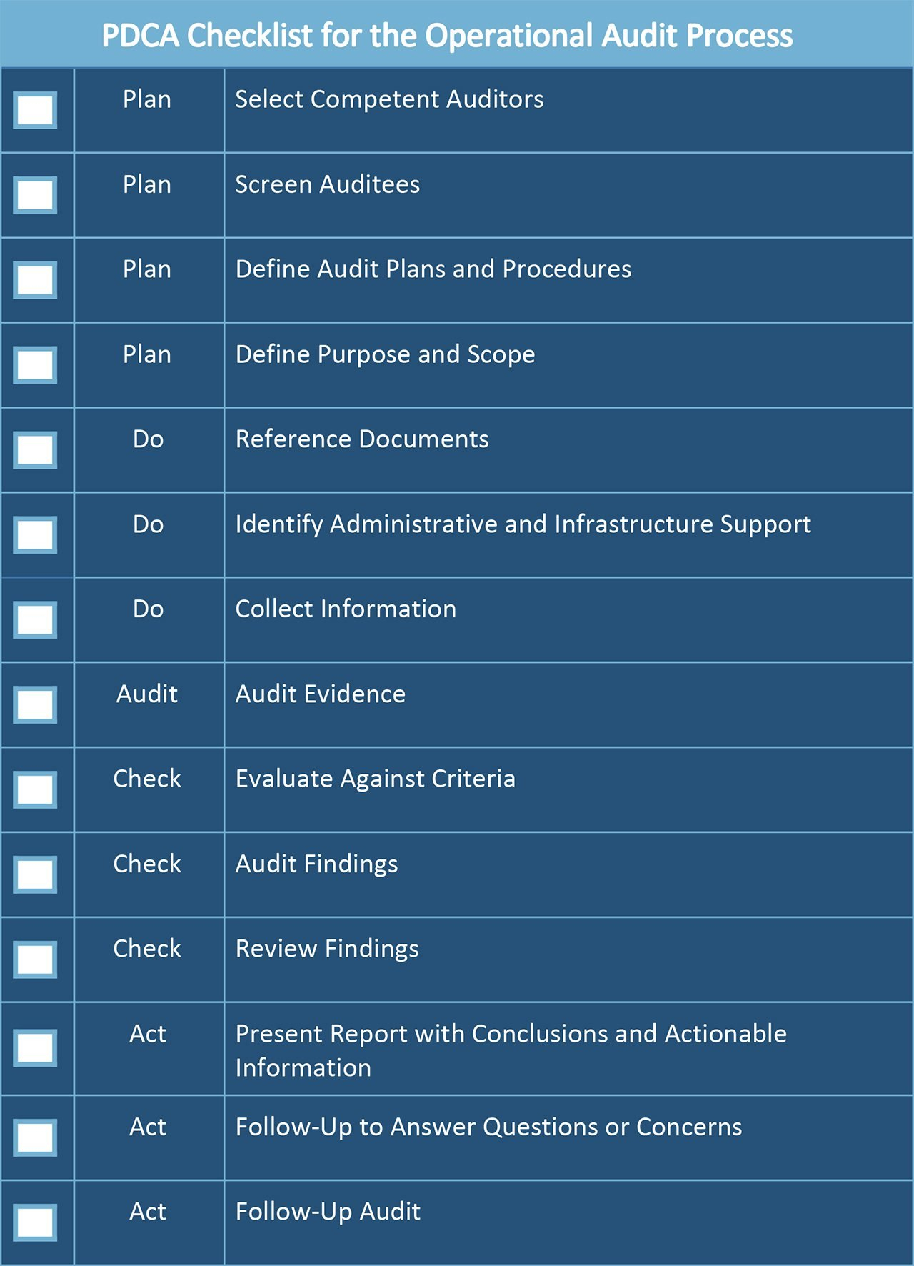 Gmp Audit Report Template