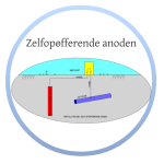 zelfopofferende anoden - vandervelde protection kb