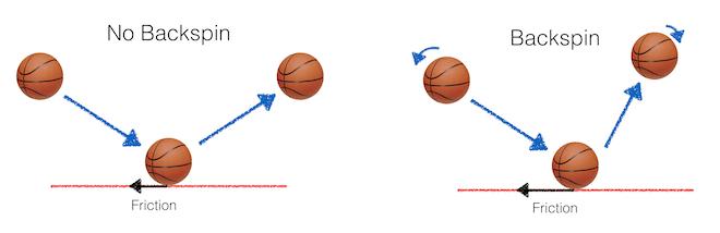 basketball-backspin