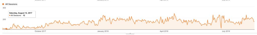 google analytics traffic