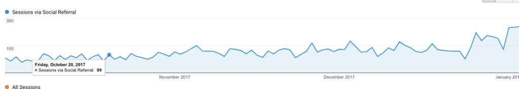 Pinterest traffic from google analytics- Vanessa Kynes