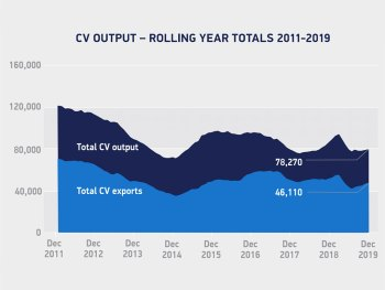 CV output, rolling year totals 2011-2019