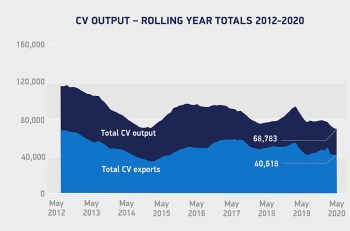 Year-to-date commercial vehicle output fell 29.8% compared with the first five months of 2019