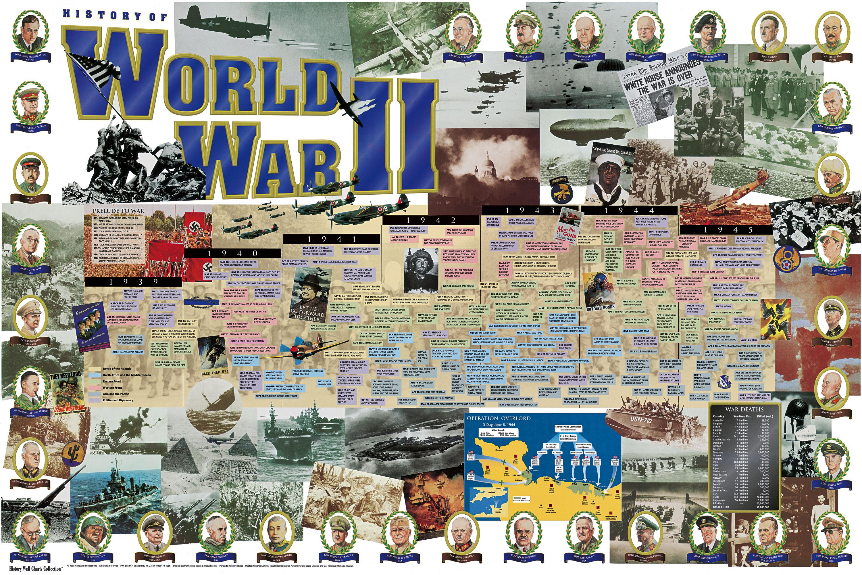 Worksheet World War 2 Timline