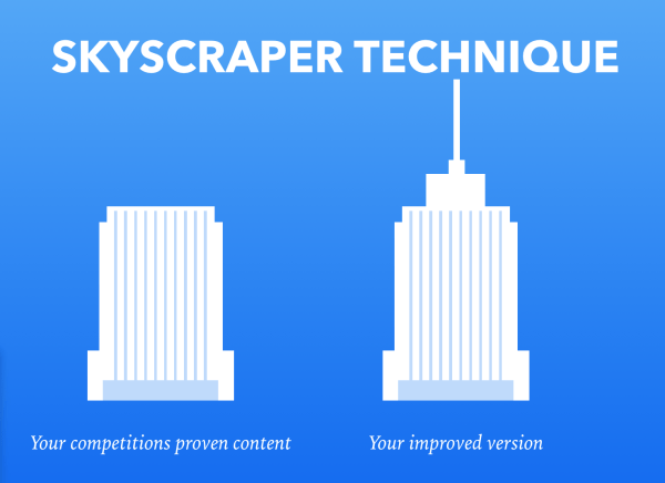 skyscraper content marketing