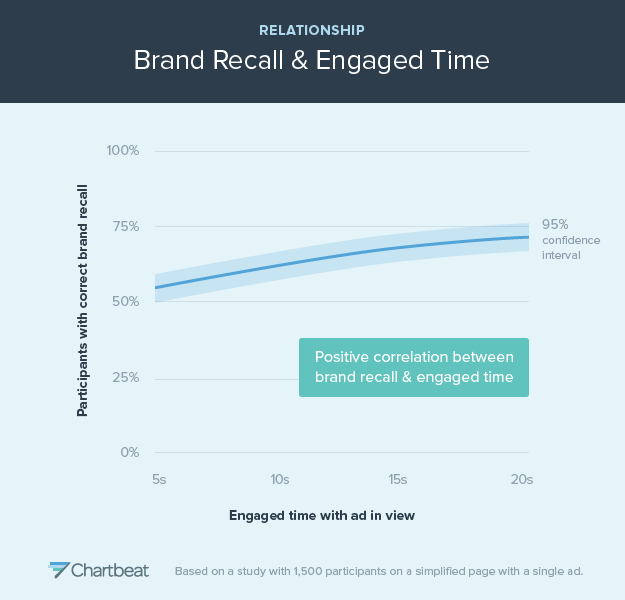 brand-recall-engaged-time-vanhishikha-marketing