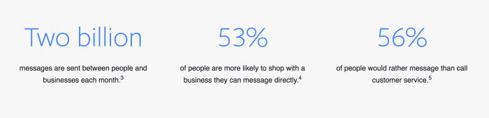 facebook messenger marketing statistics