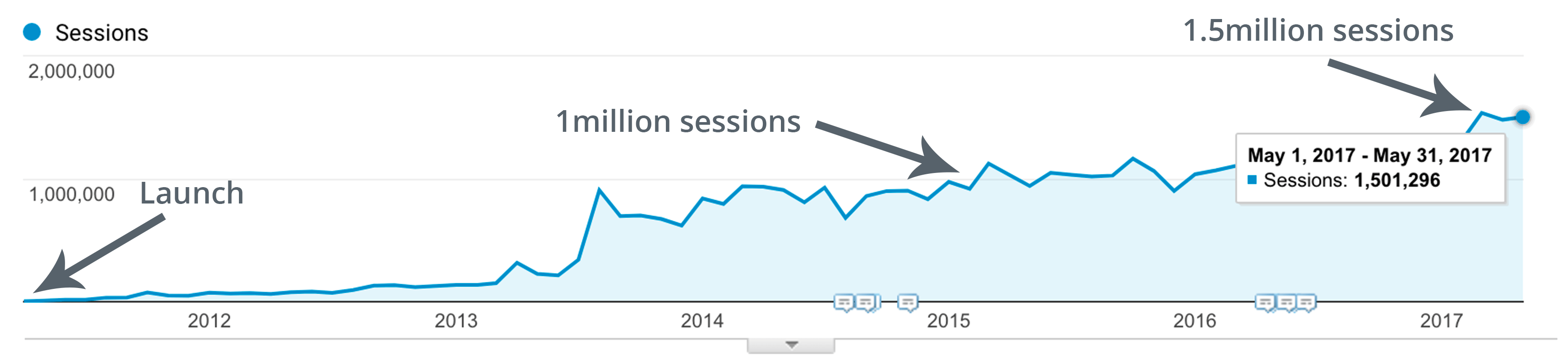 buffer content marketing strategy growth