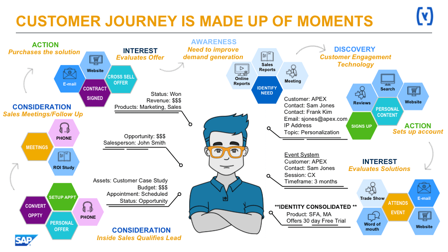 customer journey enterprise content marketing