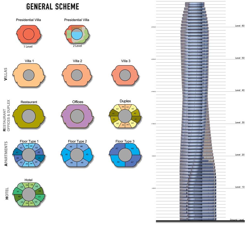 Dynamic Architecture- general scheme