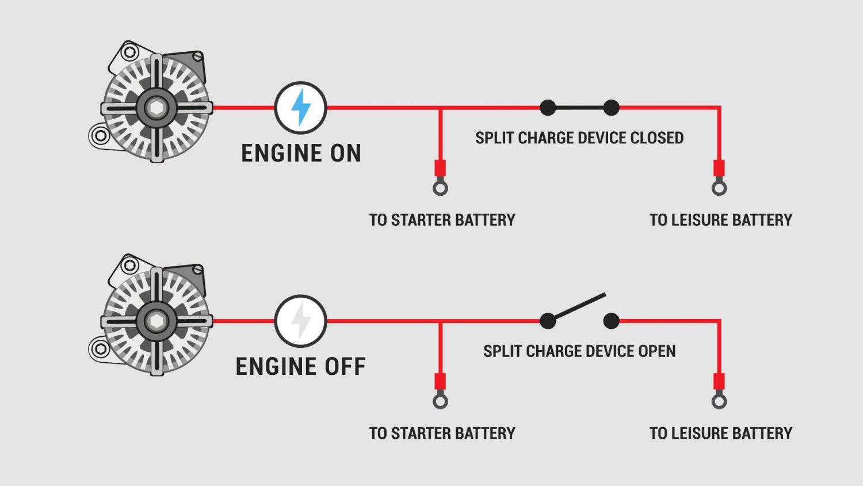 Campervan Split Charging A Helpful Illustrated Guide
