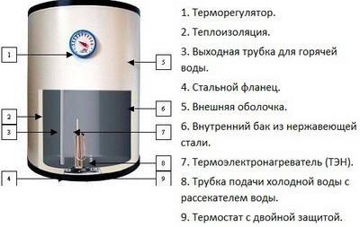 Dispositivo de caldeira