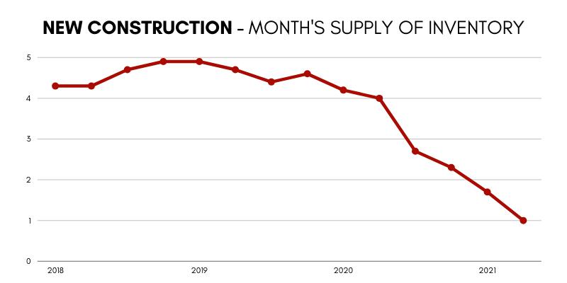 Market Update Graph