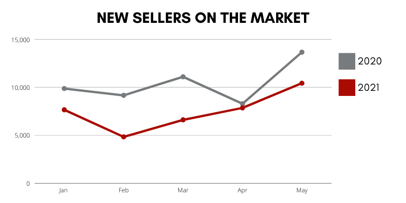 Market Update New Sellers