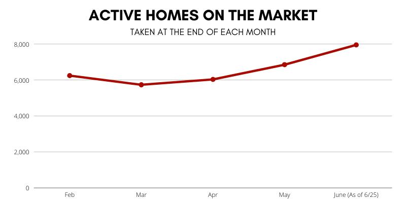 Market Update - Inventory